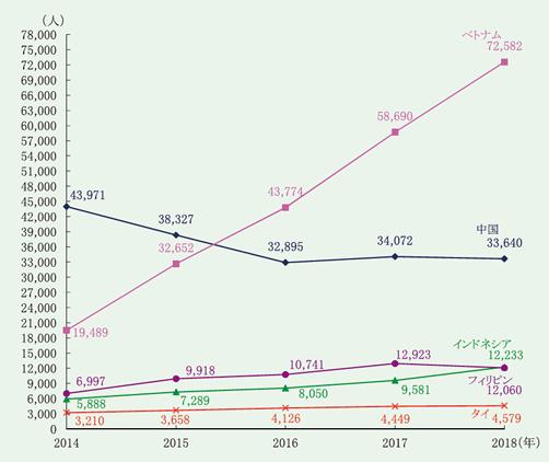 技能実習1号の在留資格による主な国籍・地域別新規入国者数の推移グラフ